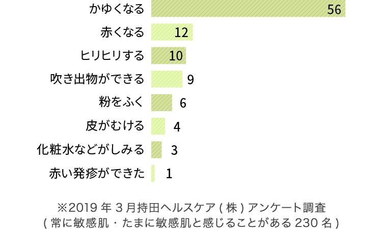 ※持田ヘルスケア(株)『敏感肌白書3』より。2019年1月、敏感肌症状のある全国の20代・30代の女性500人にインターネット調査を実施。